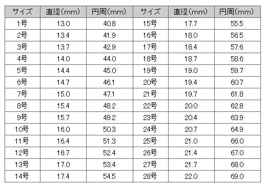 リングサイズ対応表